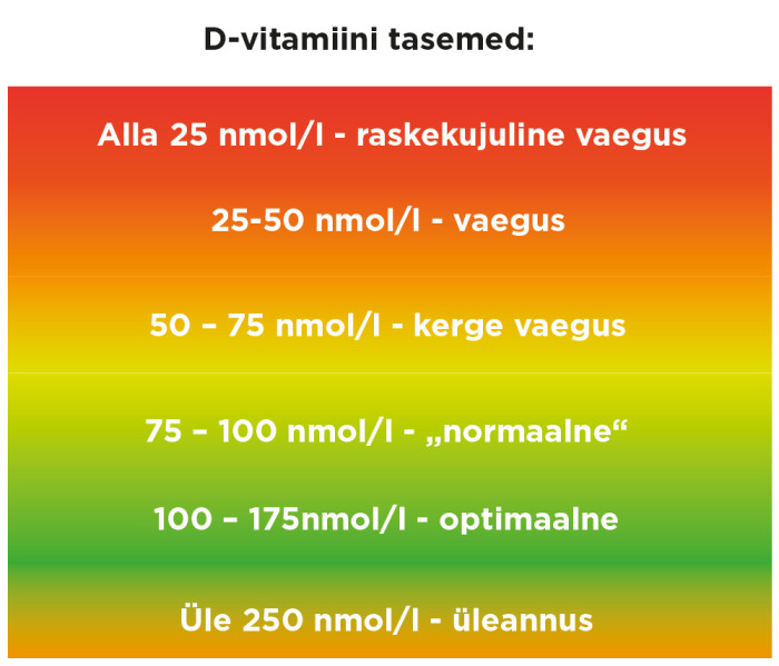 D3-vitamiin