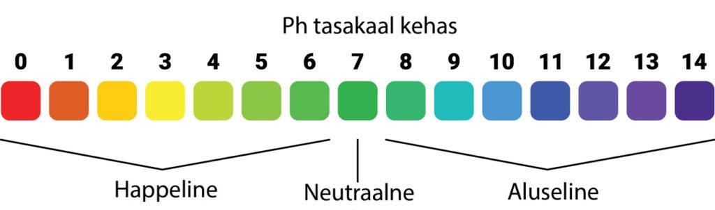 Ph-tase