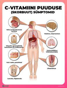 C-vitamiini puuduse sümptomid, skorbuut, skorbuudi sümptomid