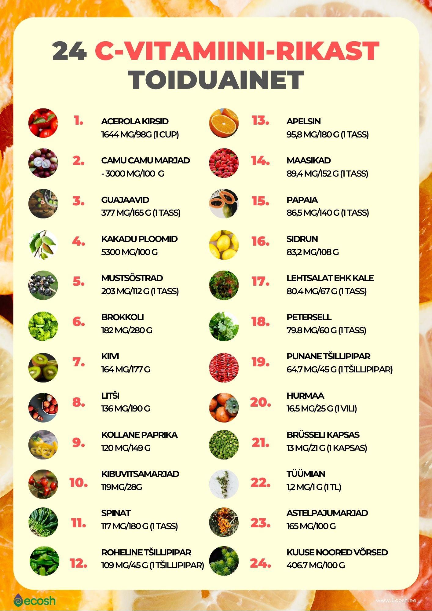 C-vitamiini-rikkad toiduained_C-vitamiin toidust