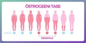 Menopaus_ja_muutused_östrogeeni_tasemes